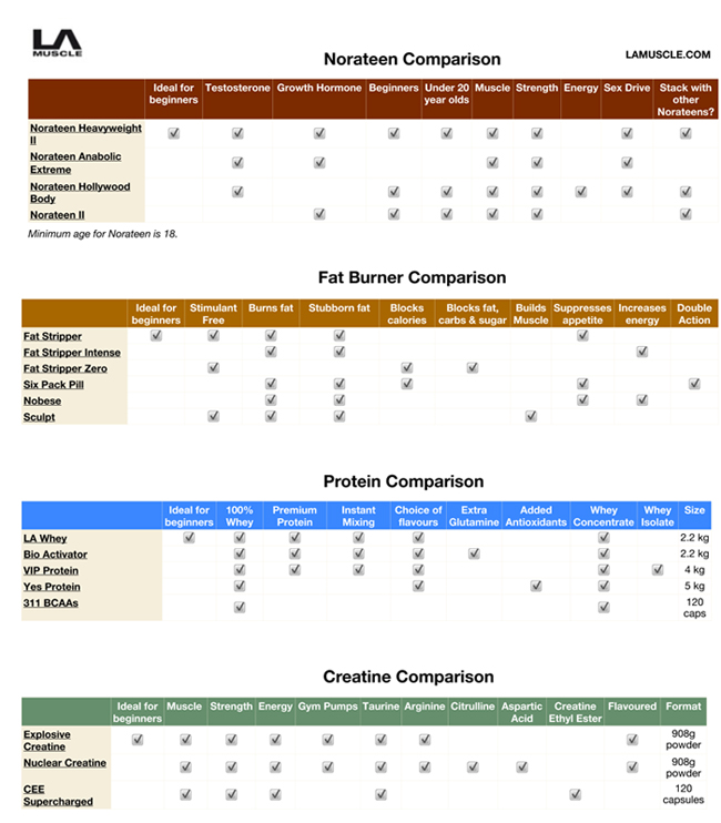 Supplements comparison chart by la muscle