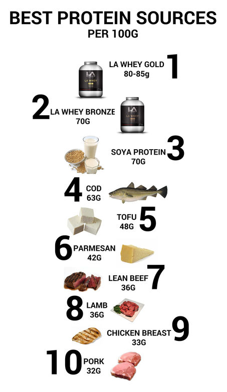 Top 10 best protein sources for building muscles by LA Muscle
