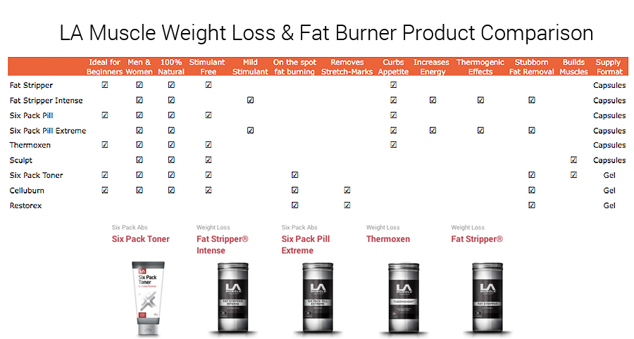 Weight Loss Product Comparison Chart by LA Muscle