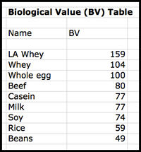 Biological Value Table